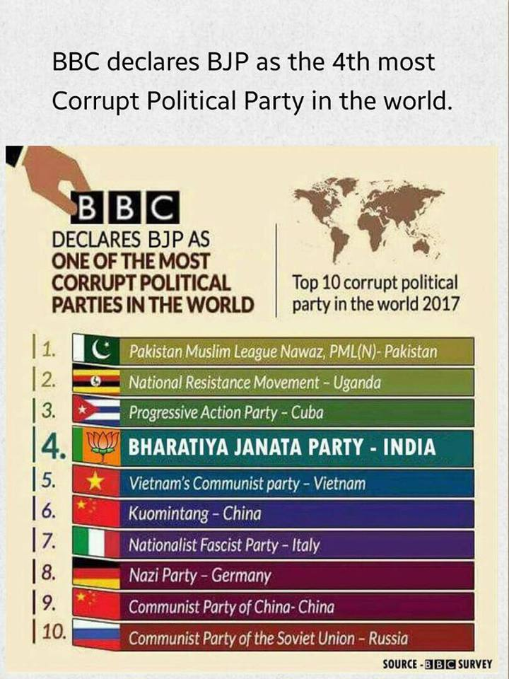Congress or BJP 4th Most corrupt parties in world declared