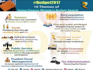 Union Budget 2017-18 in pictures, Don't miss Important Highlights