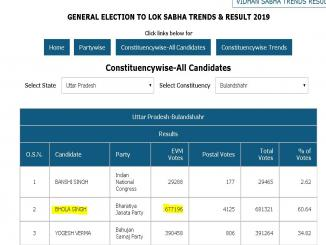 Did BJP Candidates get same number of Votes, Lok Sabha Election?